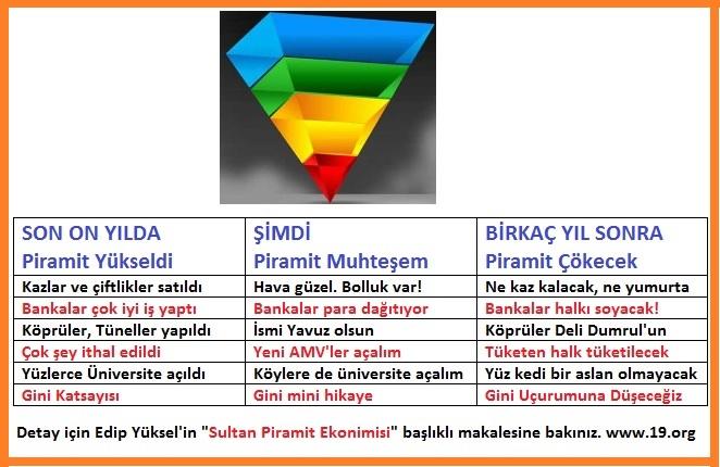 Sultan Piramit Ekonomisi