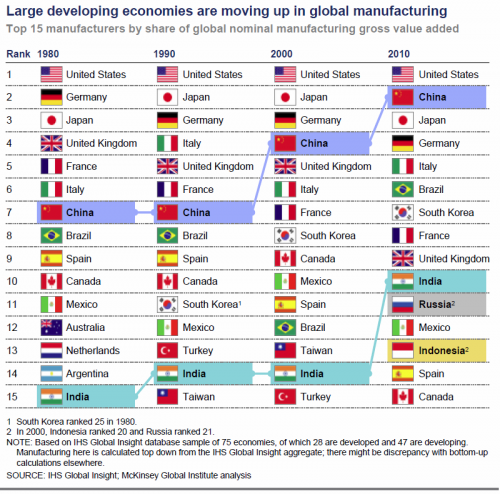 Change in top global manufacturing countries (1980-2010)